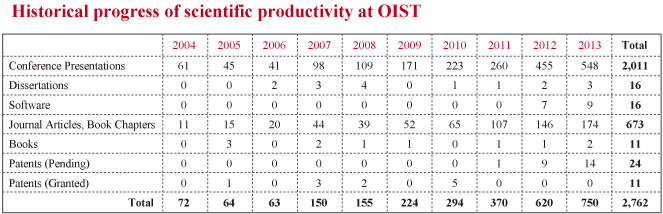 Historical progress of scientific productivity at OIST