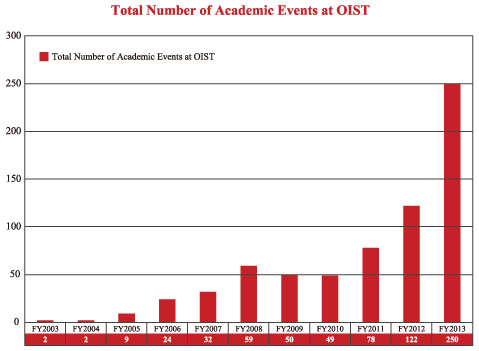 Total Number of Academic Events at OIST