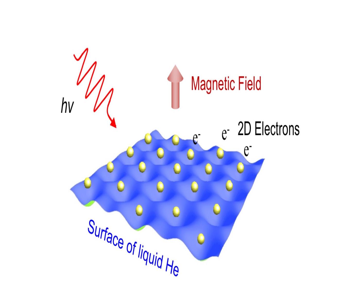 液体ヘリウム上の電子系実験の概略図