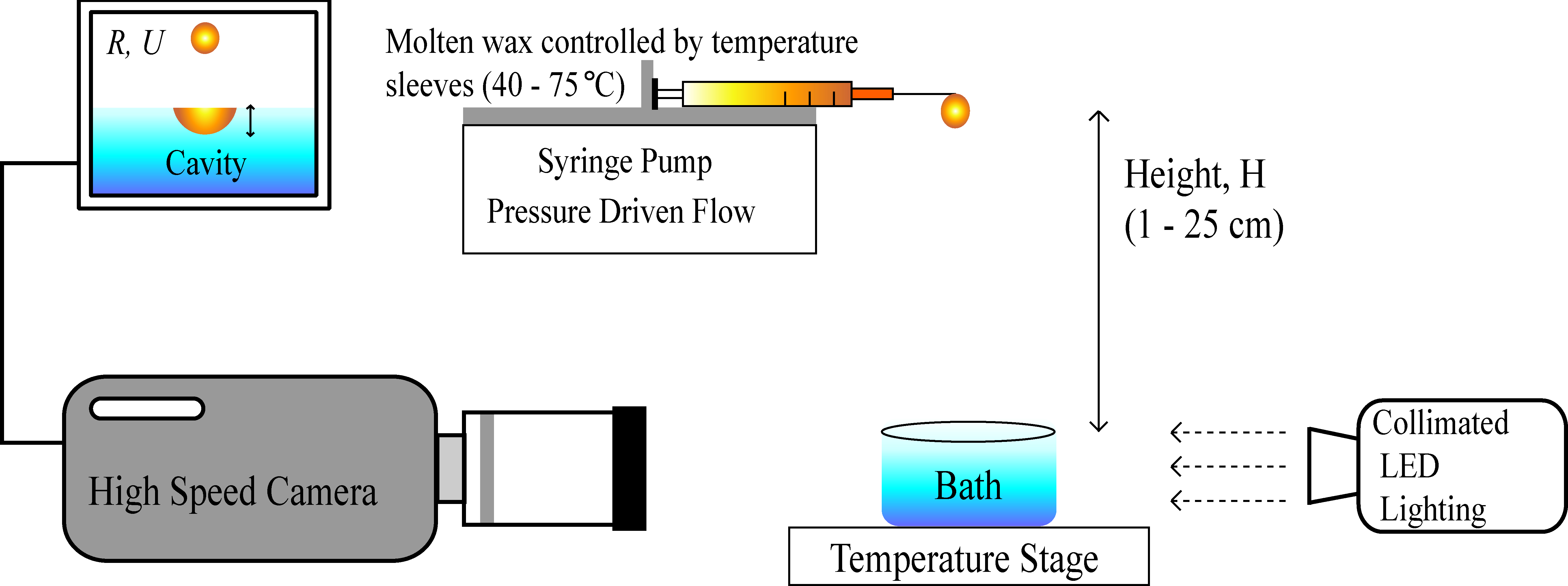 Experimental Setup for Wax Particle Generation