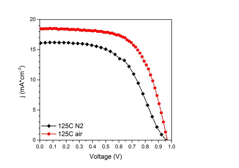 Comparative Voltage Curves in air and nitrogen