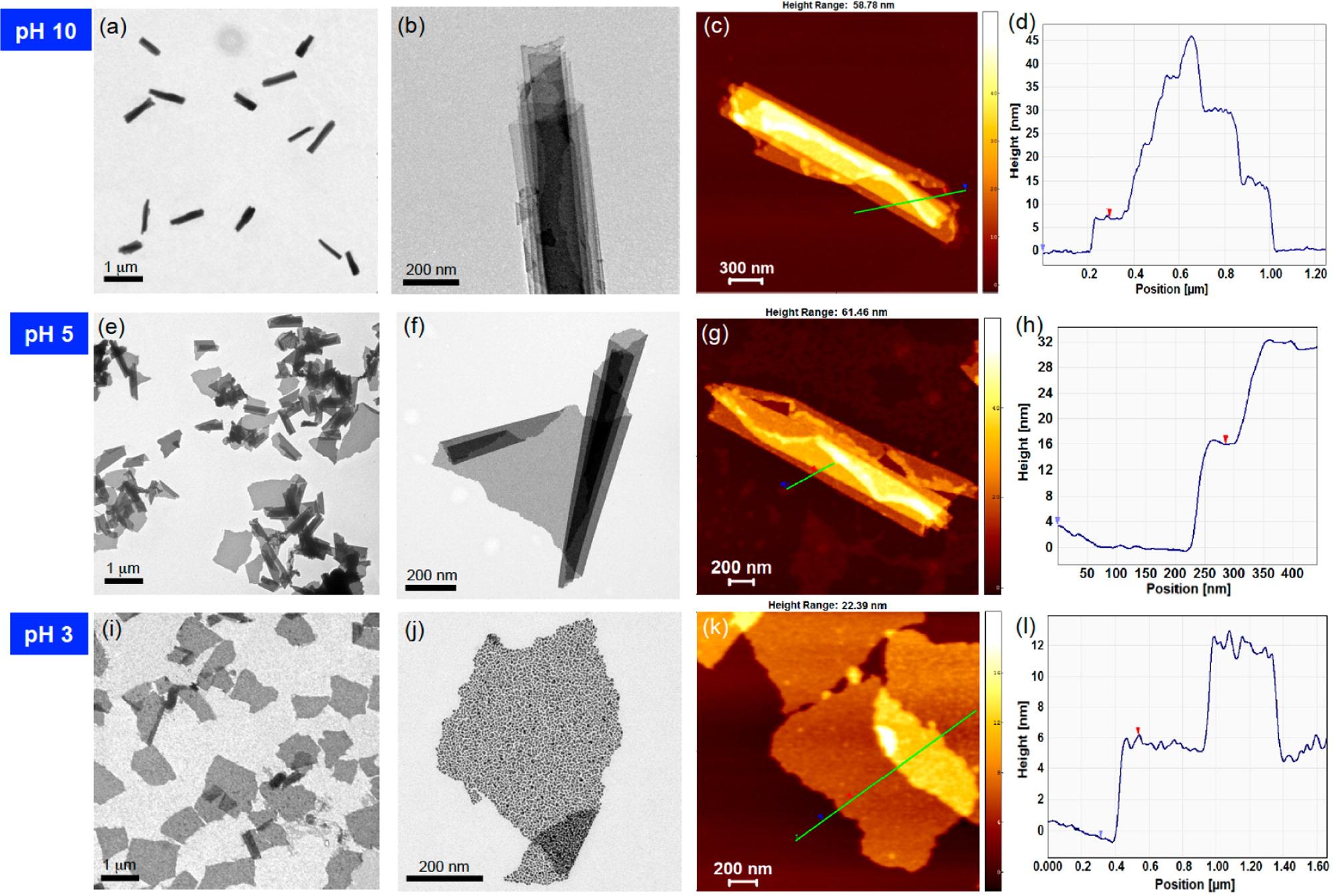 Nanosheets Respond to pH