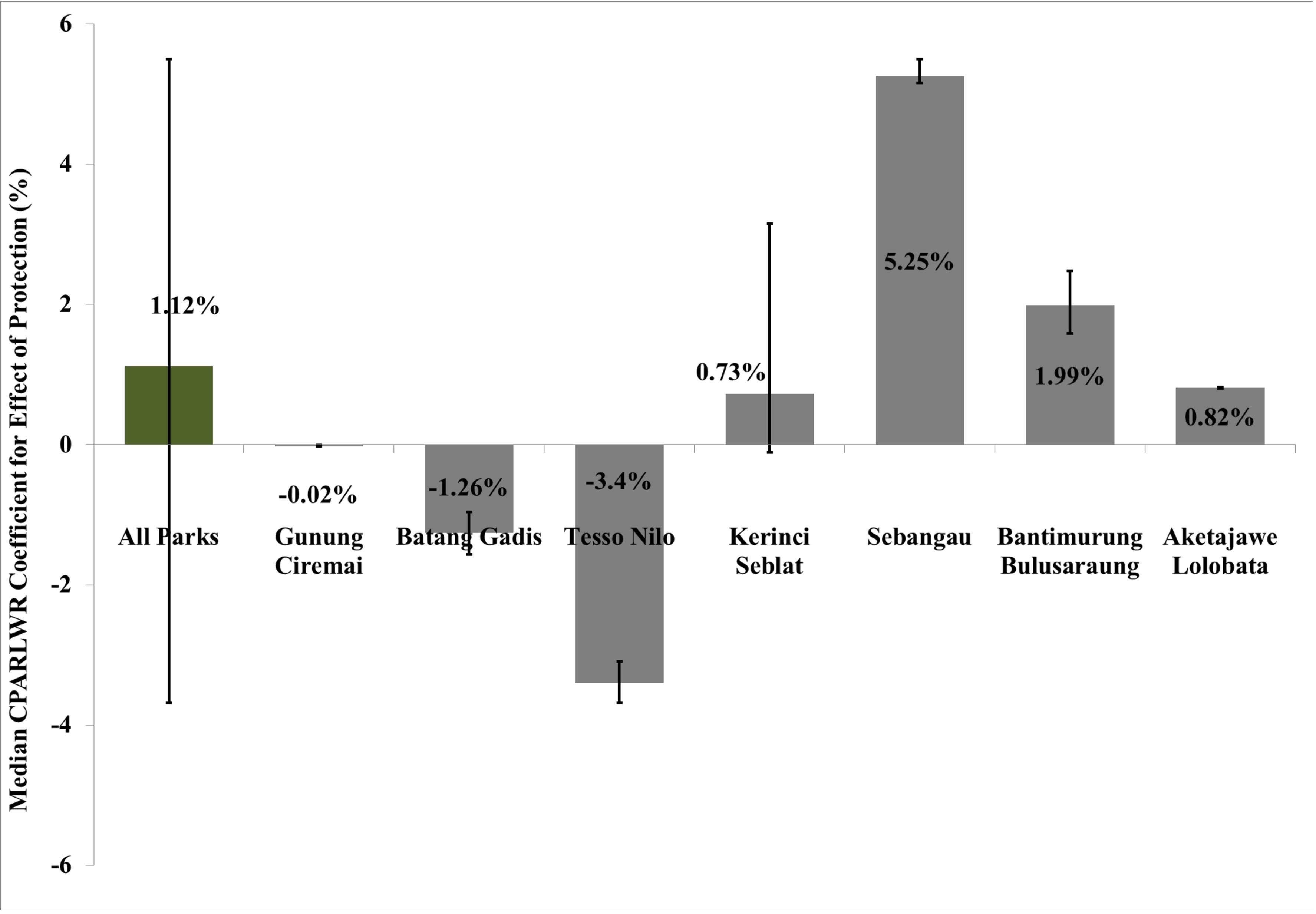 2000~2012年にかけての森林面積の変化に対する保護効果