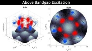 Dynamics of dark and bright excitons