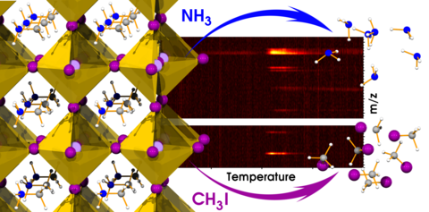 Decomposition of MAPbI3 perovskite films yields methyliodide and ammonia gaseous products
