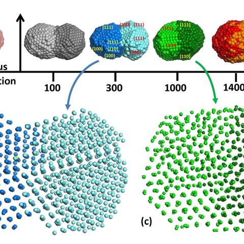 Palladium Nanoparticles at Different Temperatures