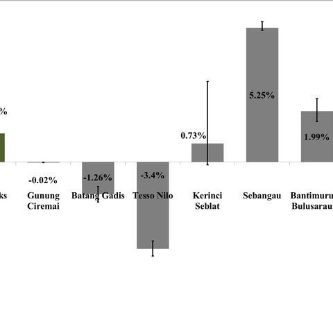 Effect of protection on changes in forest cover from 2000 to 2012